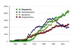 the discovery of dopamine